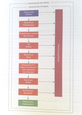 proses-seleksi-2-mondy-2008