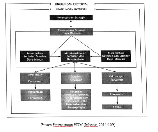 Proses Perencanaan SDM (Mondy, 2011)